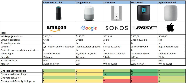 Slimme speakers vergelijken